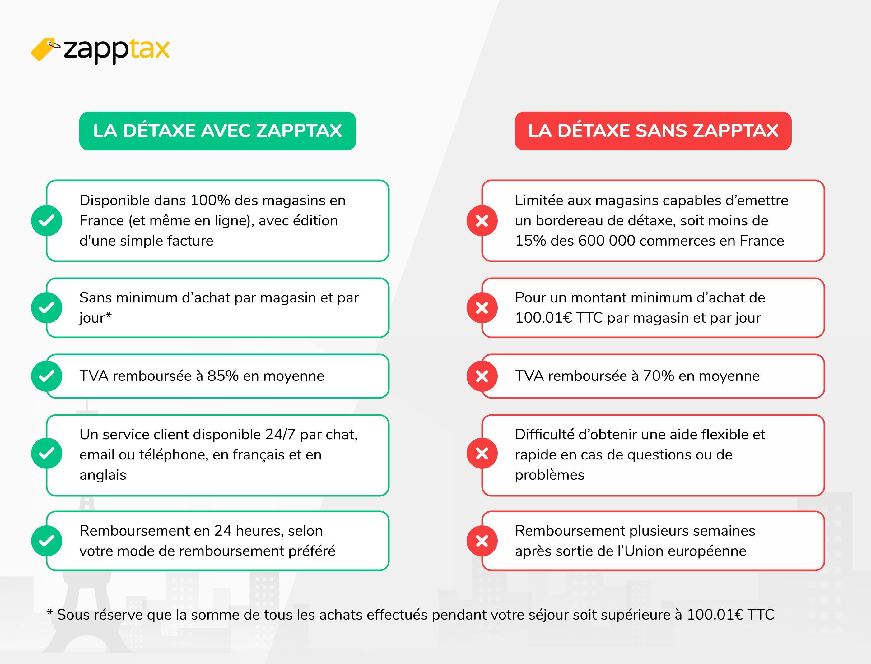 Tableau comparatif avec ou sans ZappTax