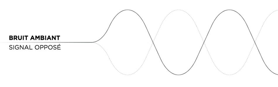 Illustration pour présenter le bruit ambiant avec le signal opposé de Bose