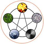 Les 5 éléments : Feu, Terre, Métal, Eau, Bois