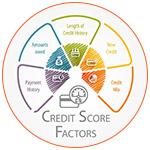 Credit Score factors : répartition et calcul