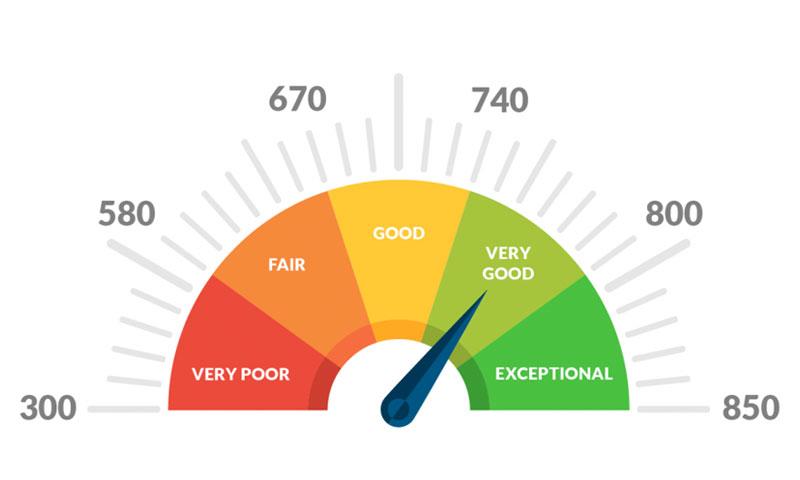 Graph Credit Score FICO aux Etats-Unis