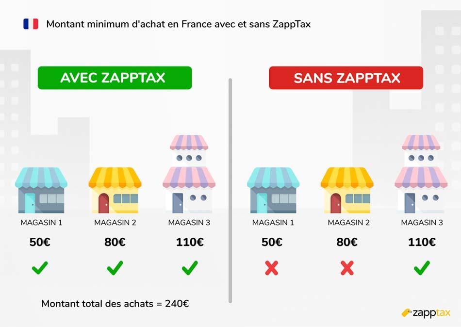 Infographie montant minimum d'achat en France avec ou sans ZappTax