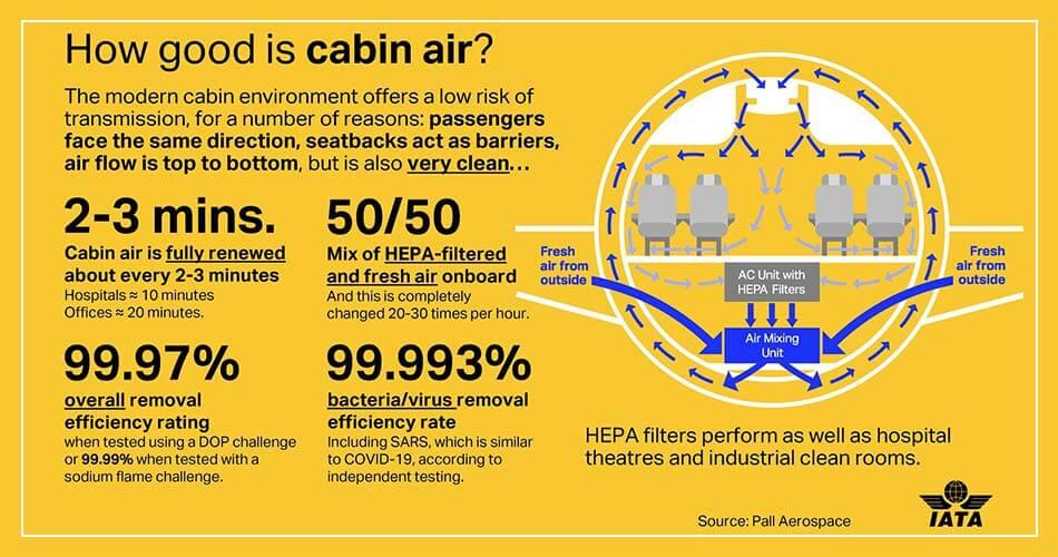 Infographie : Comment l'air est-il en avion ?